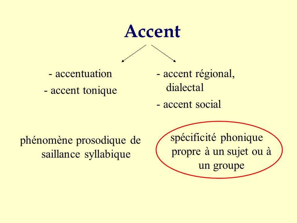 Accent - accentuation - accent tonique