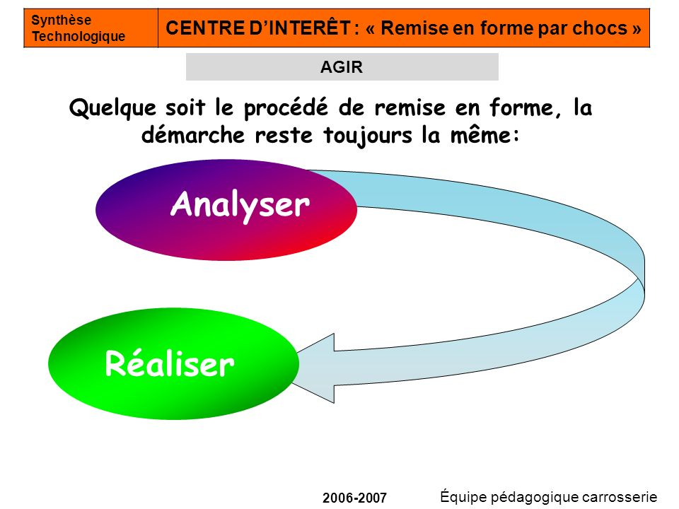 AGIR Quelque soit le procédé de remise en forme, la démarche reste toujours la même: Analyser.