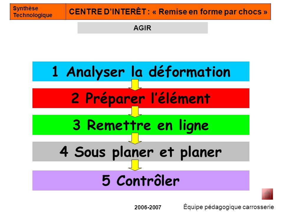 1 Analyser la déformation