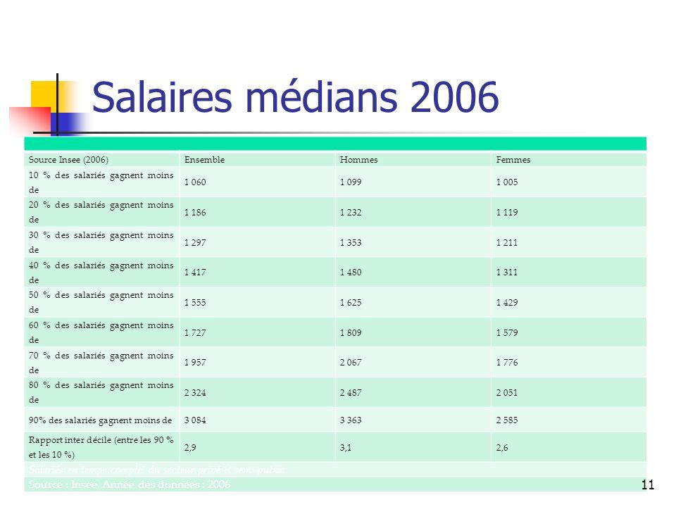 Salaires médians 2006 Source Insee (2006) Ensemble. Hommes. Femmes. 10 % des salariés gagnent moins de.