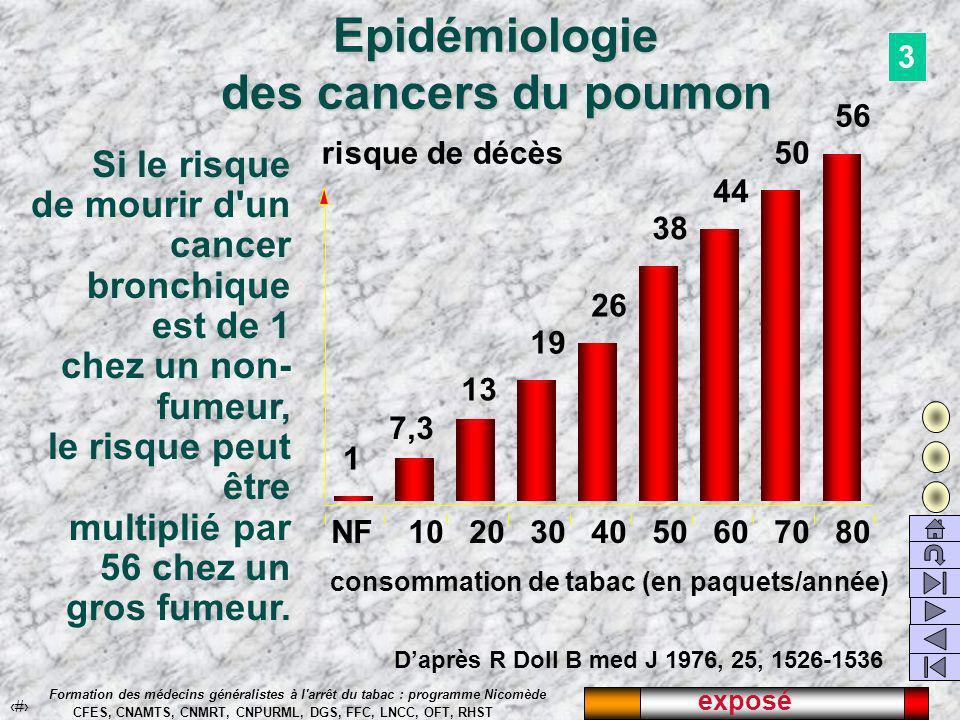 Sevrage tabagique par le médecin généraliste 27 et 28 septembre 2002 Épidémiologie du tabagisme Dr François Ferrer
