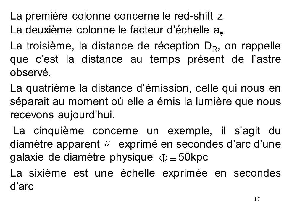 La première colonne concerne le red-shift z