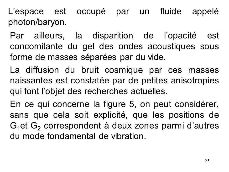 L'espace est occupé par un fluide appelé photon/baryon.