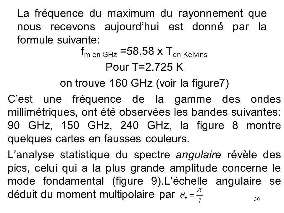 on trouve 160 GHz (voir la figure7)