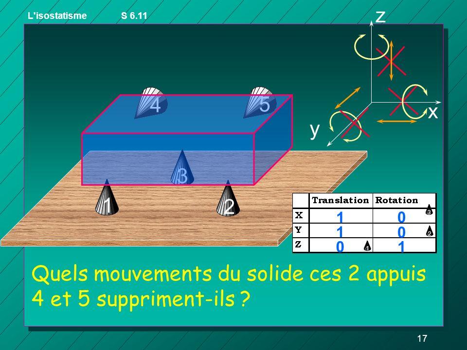 Quels mouvements du solide ces 2 appuis 4 et 5 suppriment-ils