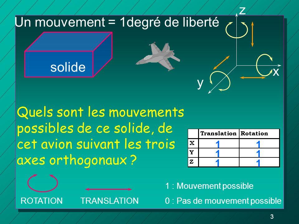 Un mouvement = 1degré de liberté