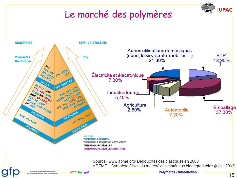 Le marché des polymères