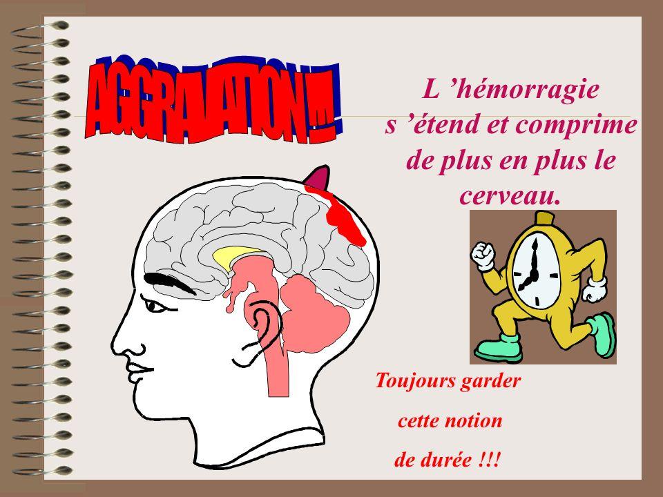 L 'hémorragie s 'étend et comprime de plus en plus le cerveau.