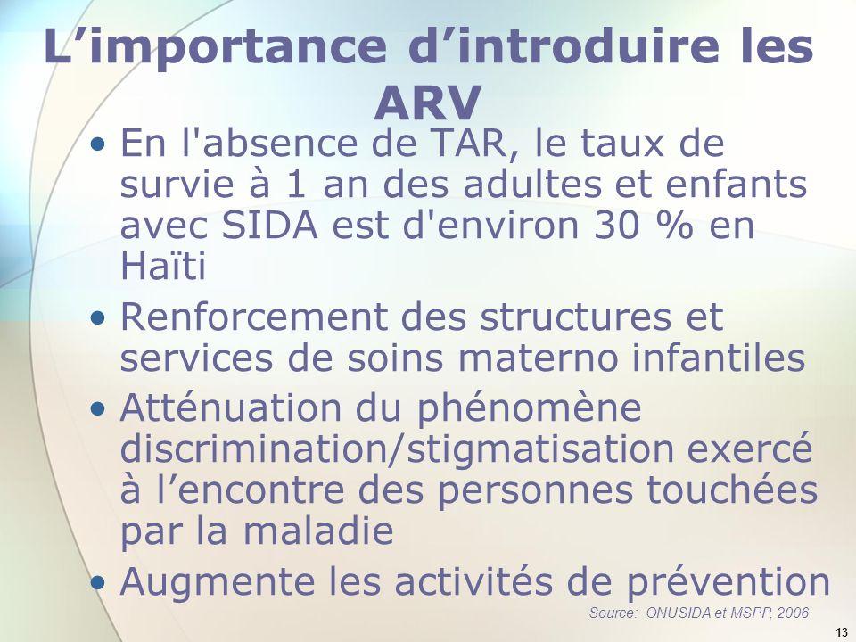 L'importance d'introduire les ARV