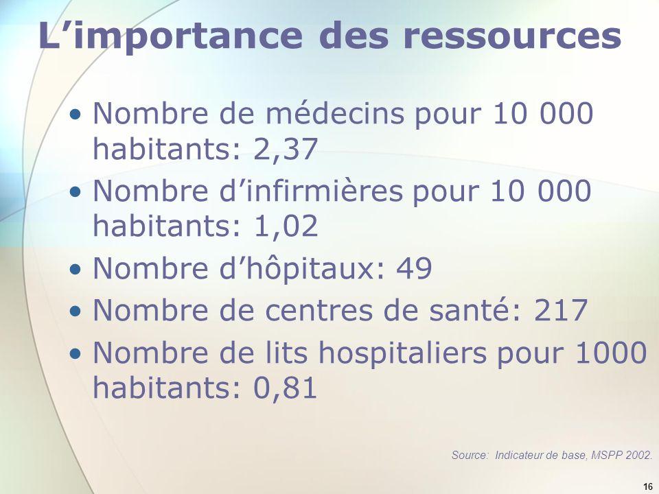 L'importance des ressources