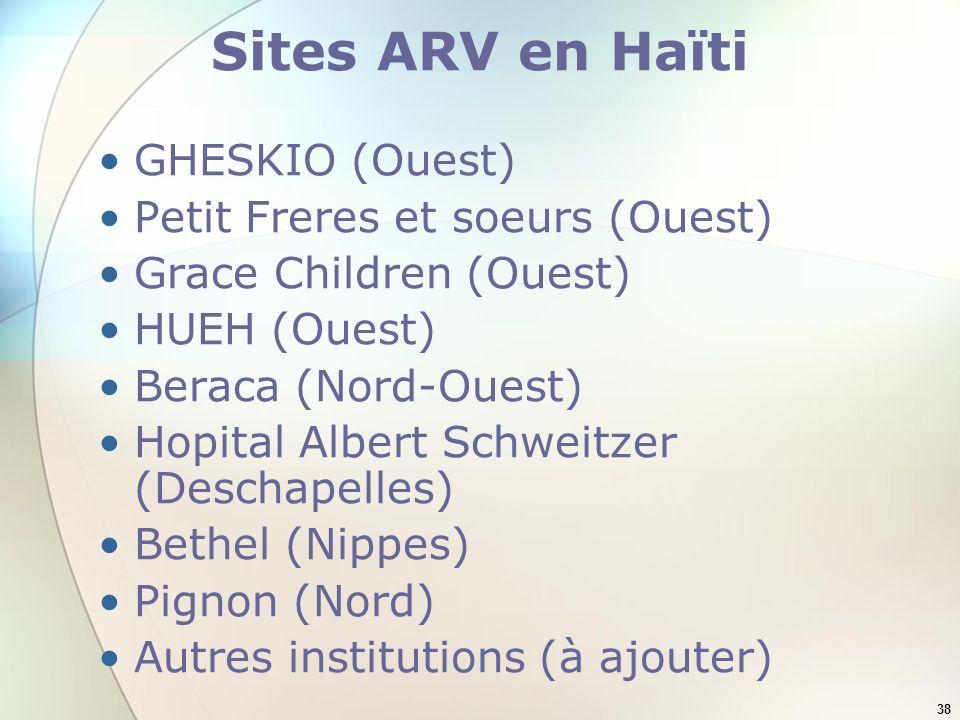 Sites ARV en Haïti GHESKIO (Ouest) Petit Freres et soeurs (Ouest)