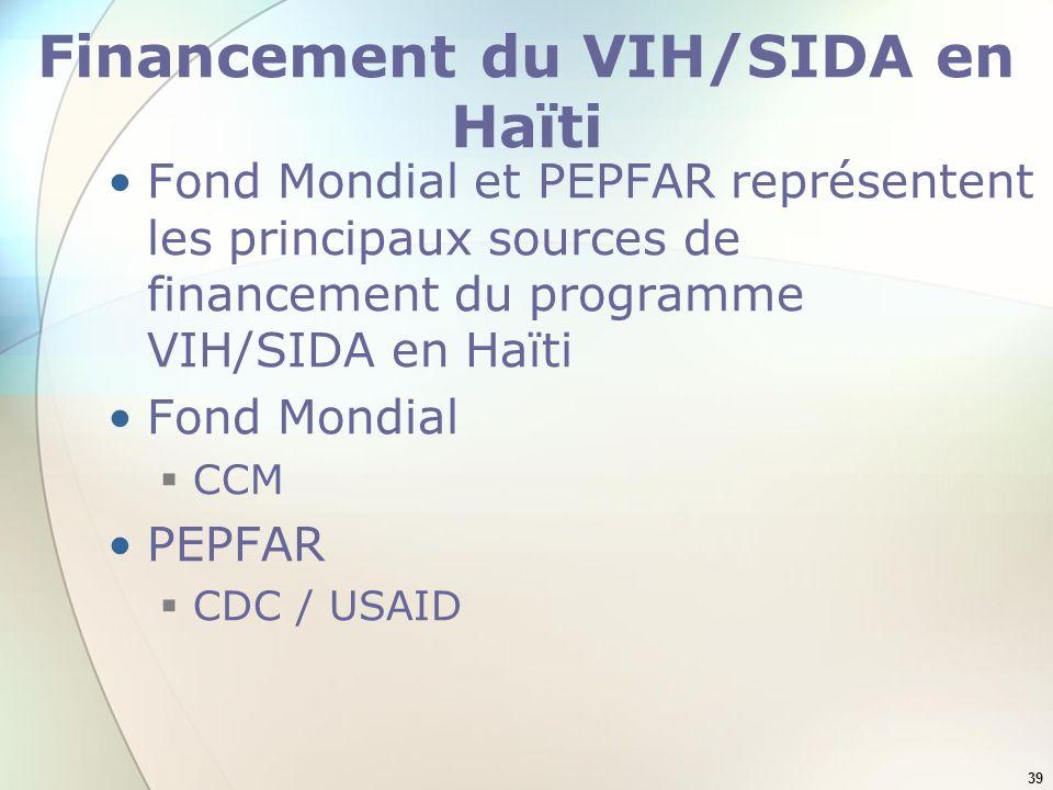 Financement du VIH/SIDA en Haïti