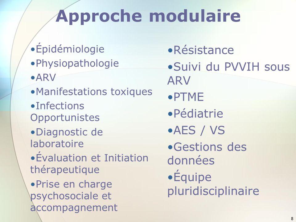 Approche modulaire Résistance Suivi du PVVIH sous ARV PTME Pédiatrie