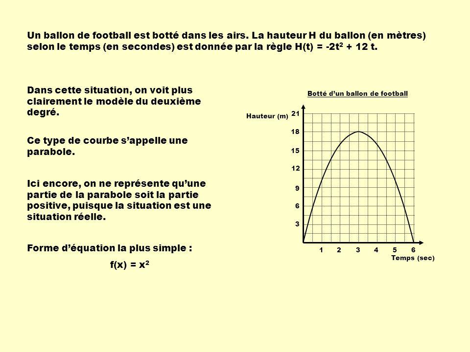 Ce type de courbe s'appelle une parabole.