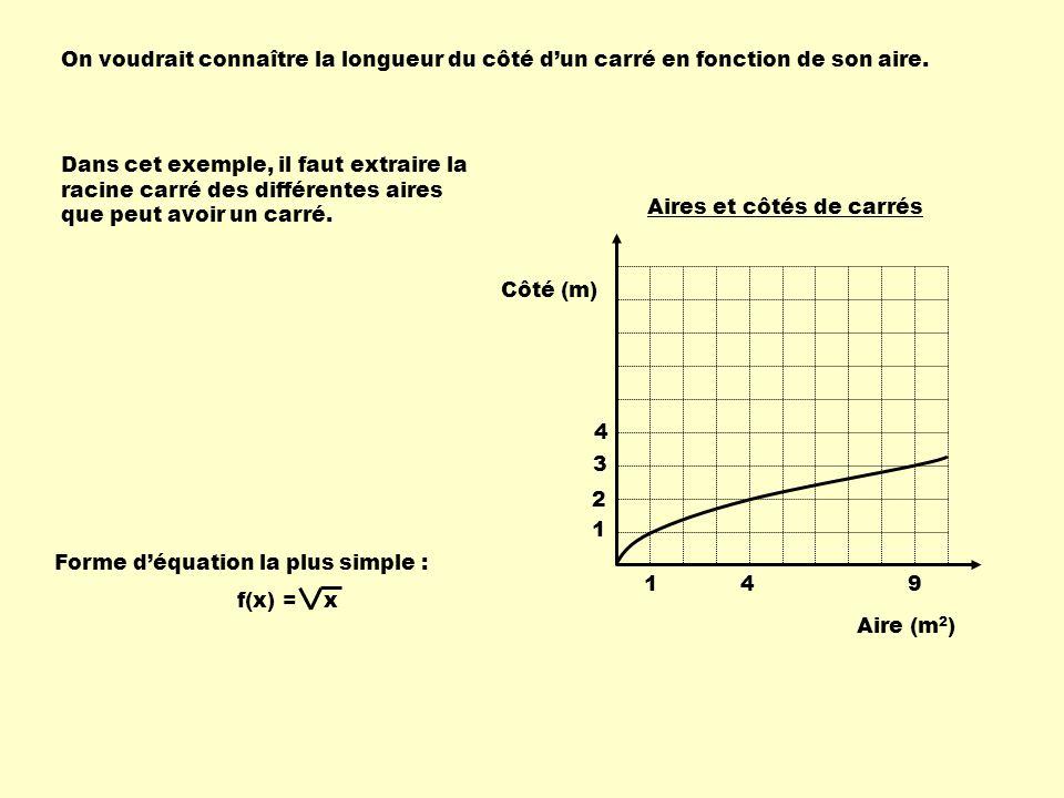 On voudrait connaître la longueur du côté d'un carré en fonction de son aire.