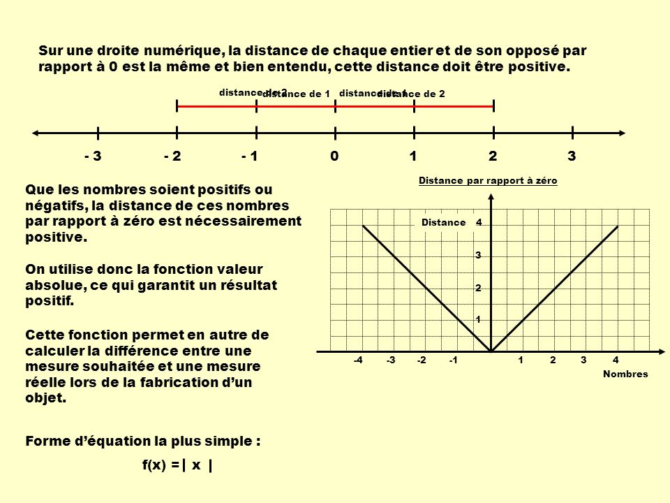 Forme d'équation la plus simple : f(x) = x