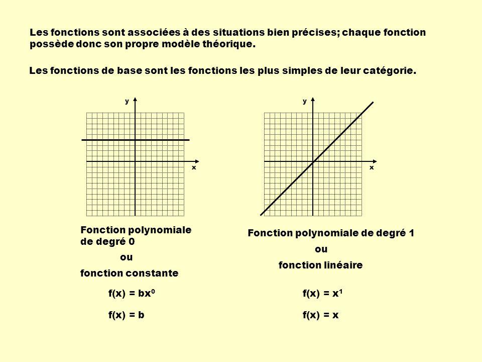 Fonction polynomiale de degré 0 Fonction polynomiale de degré 1