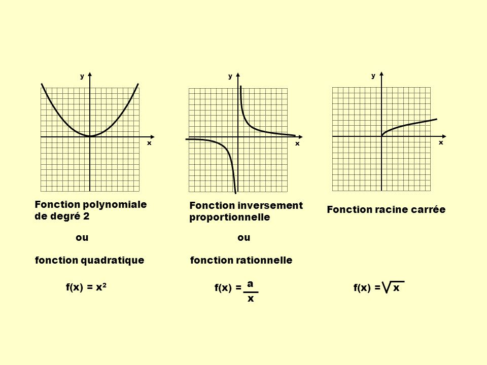 Fonction polynomiale de degré 2 Fonction inversement proportionnelle