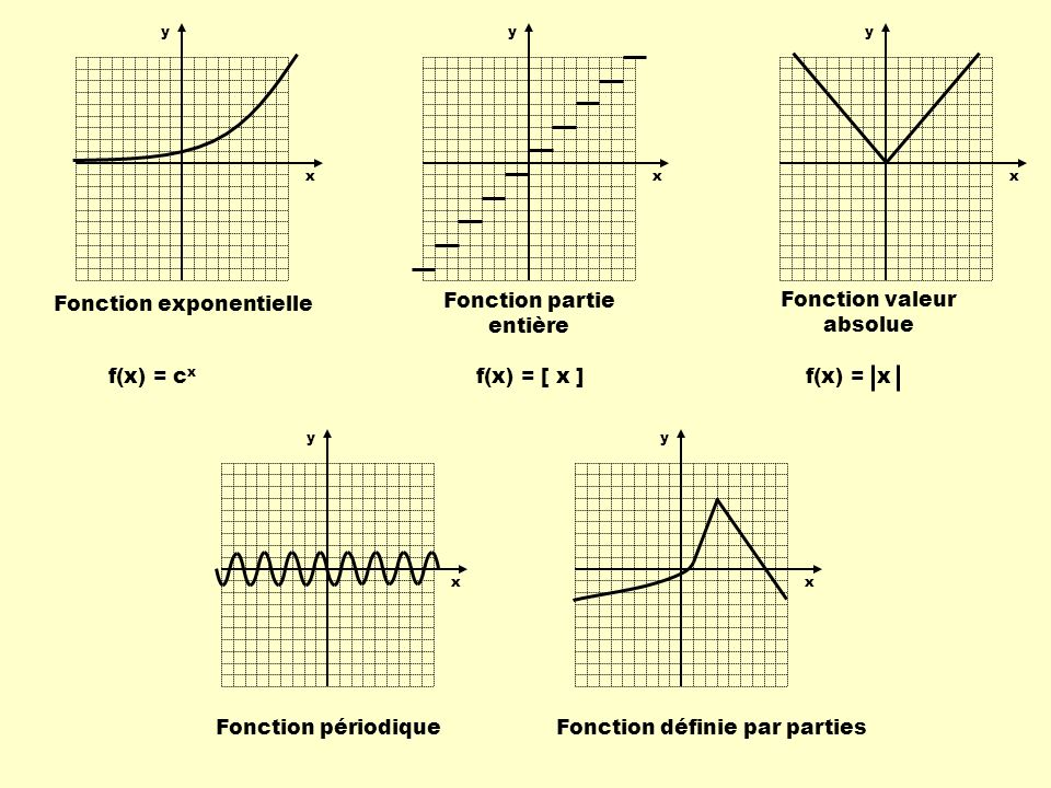 Fonction exponentielle Fonction partie entière Fonction valeur absolue