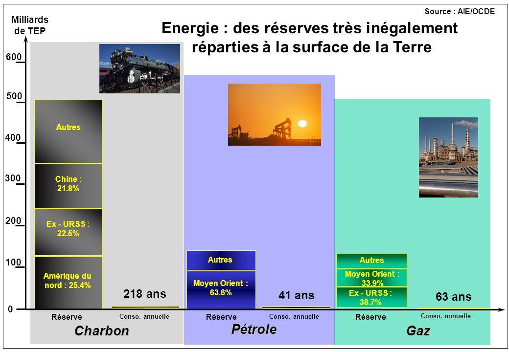 Energie : des réserves très inégalement