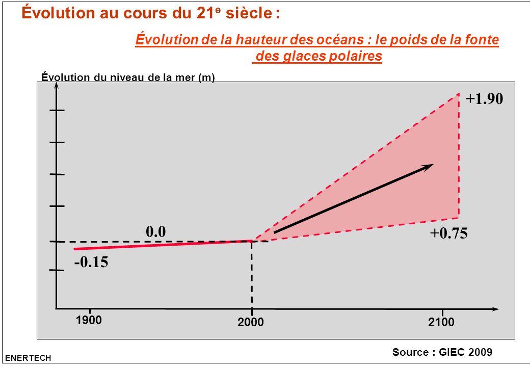 Évolution de la hauteur des océans : le poids de la fonte