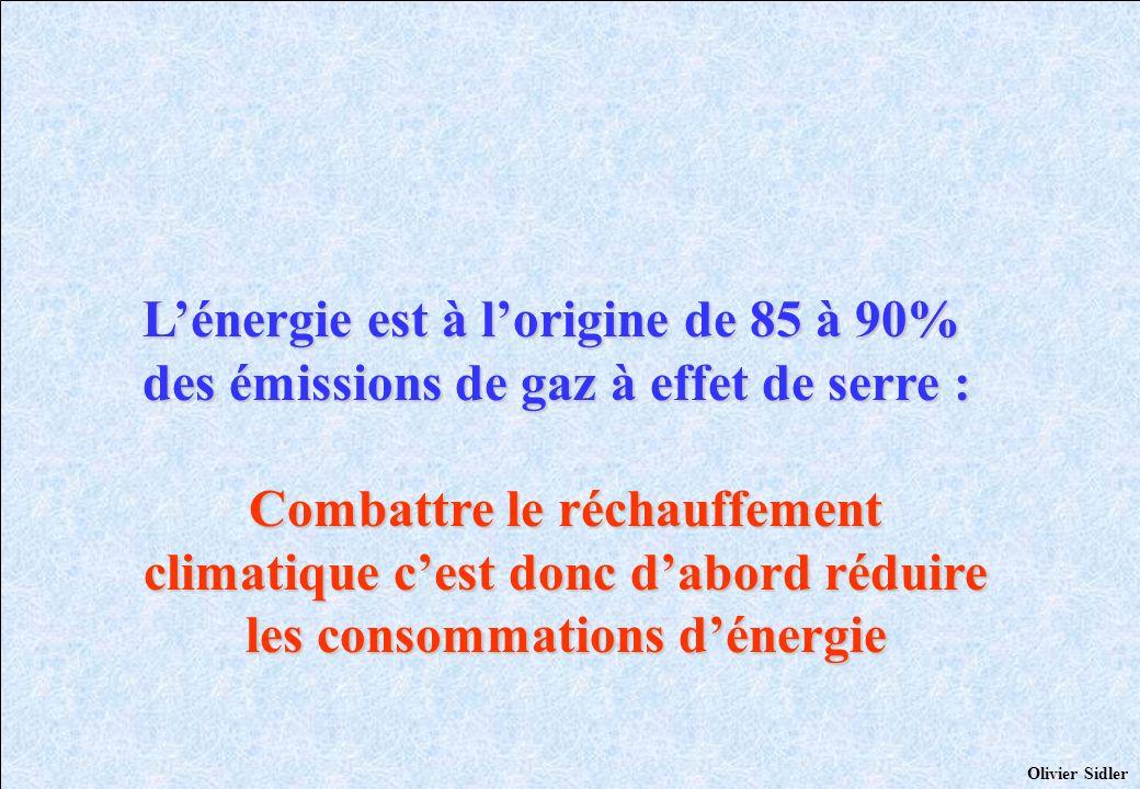 L'énergie est à l'origine de 85 à 90% des émissions de gaz à effet de serre :