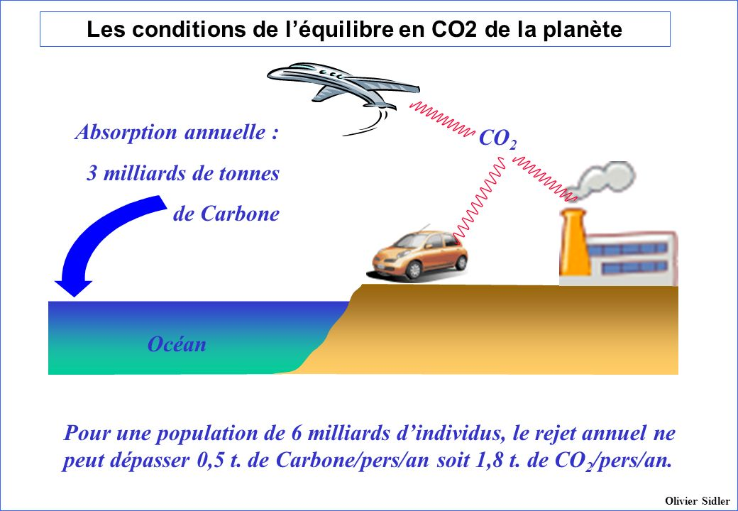 Les conditions de l'équilibre en CO2 de la planète