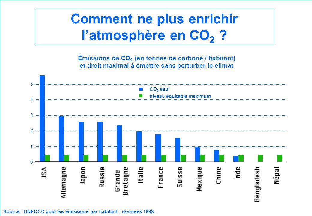 Comment ne plus enrichir l'atmosphère en CO2