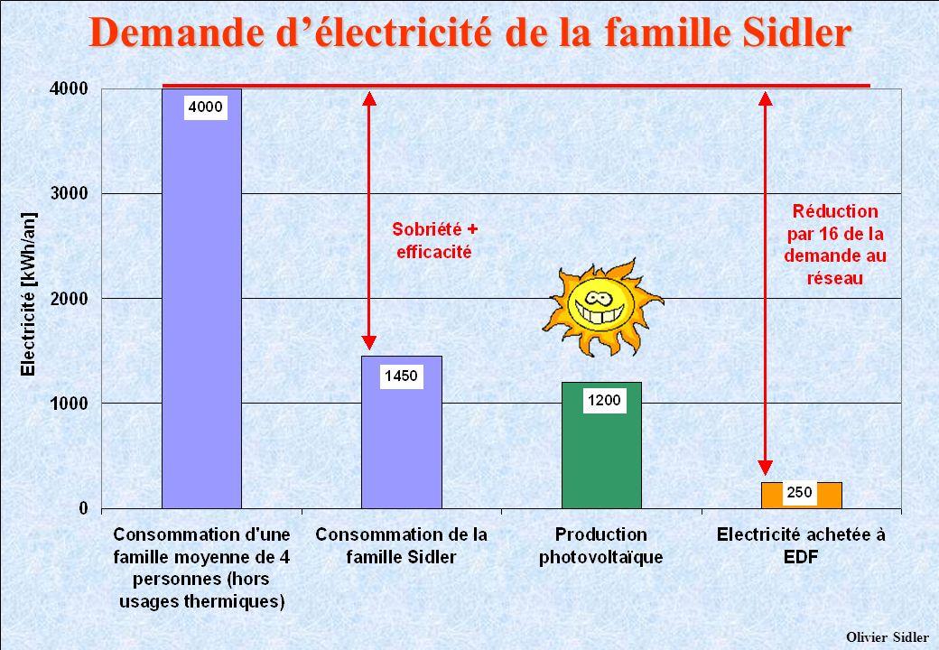 Demande d'électricité de la famille Sidler