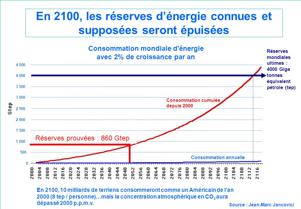 En 2100, les réserves d'énergie connues et supposées seront épuisées