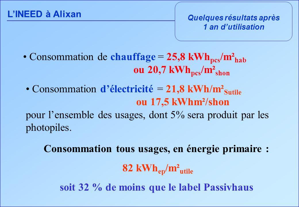 Consommation de chauffage = 25,8 kWhpcs/m²hab ou 20,7 kWhpcs/m²shon