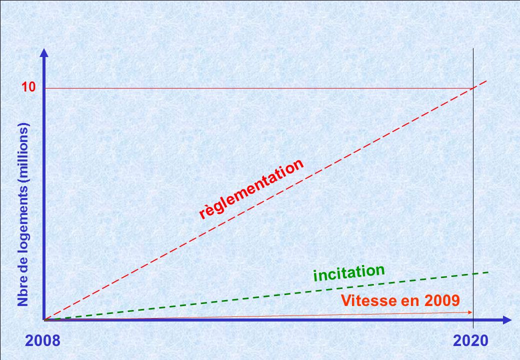 règlementation incitation Vitesse en 2009 2008 2020 10