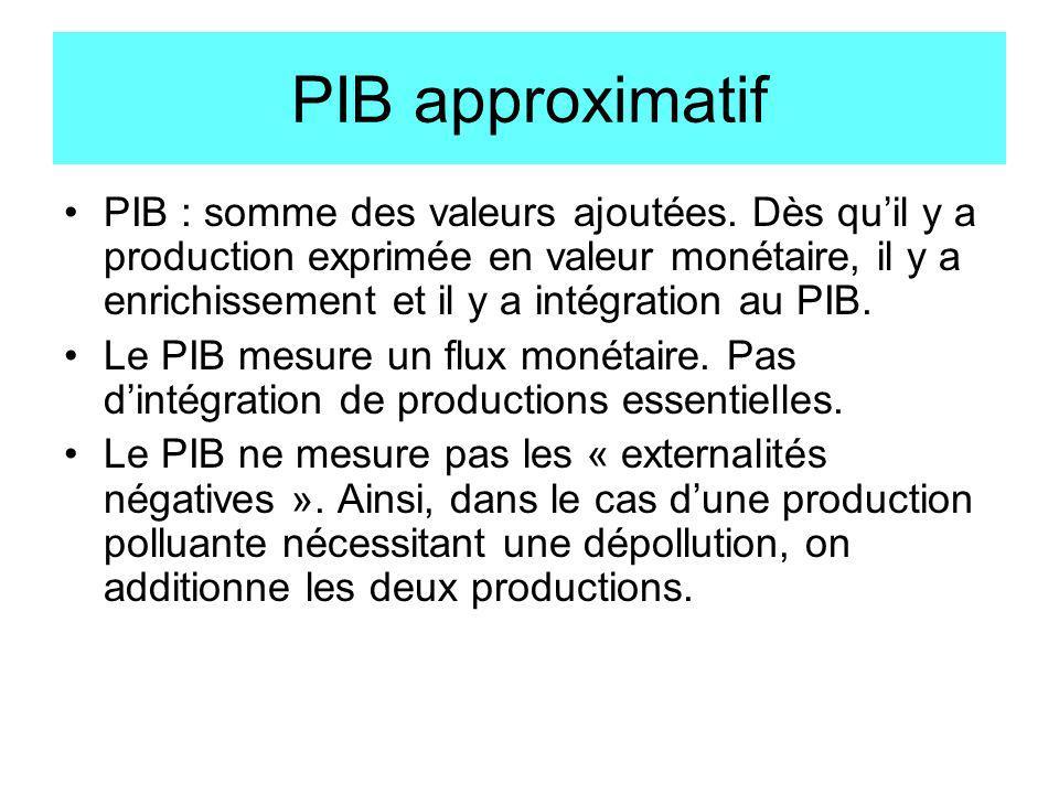 PIB approximatif