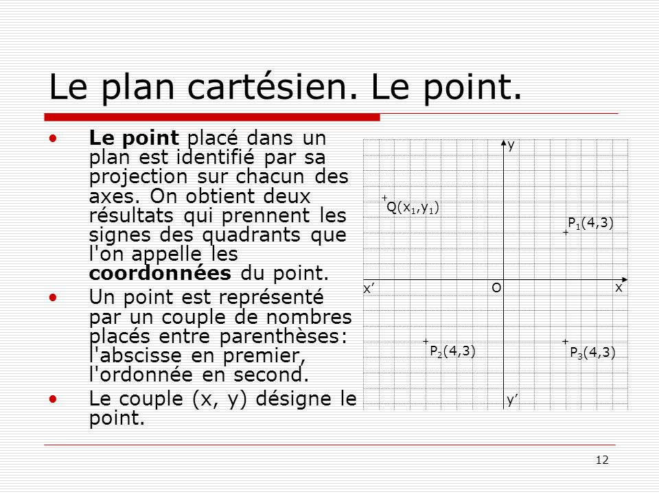 Le plan cartésien. Le point.