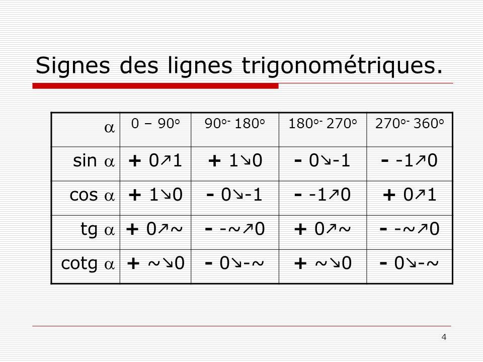 Signes des lignes trigonométriques.