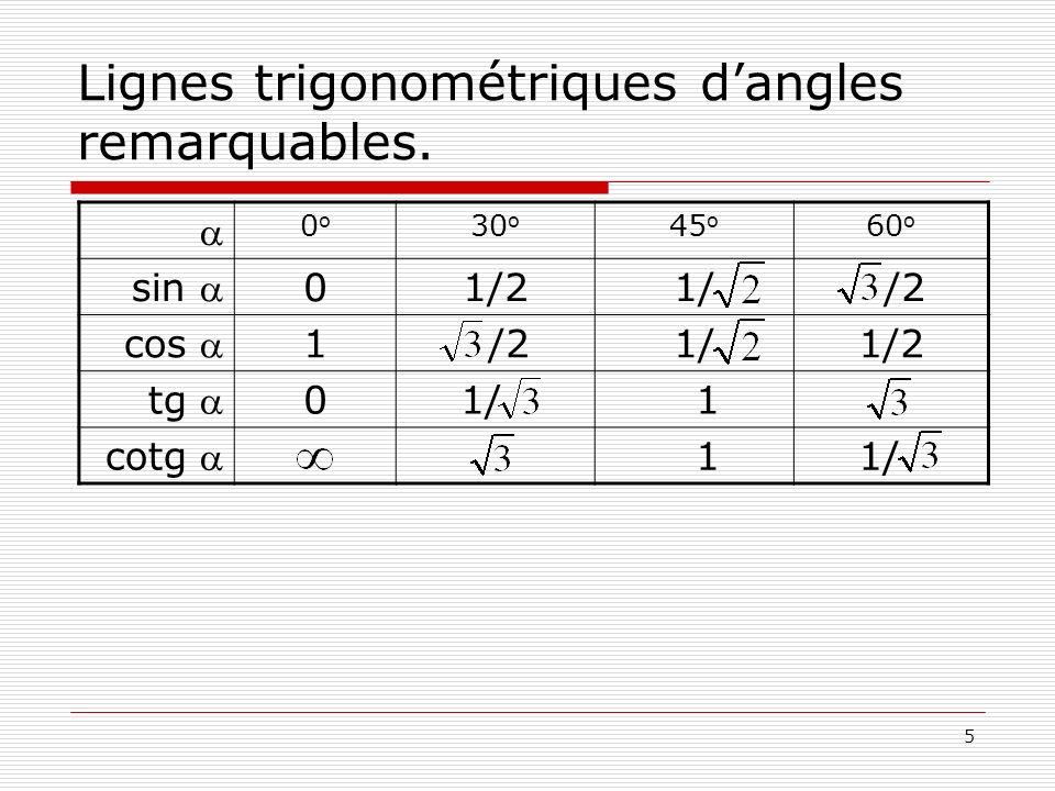 Lignes trigonométriques d'angles remarquables.