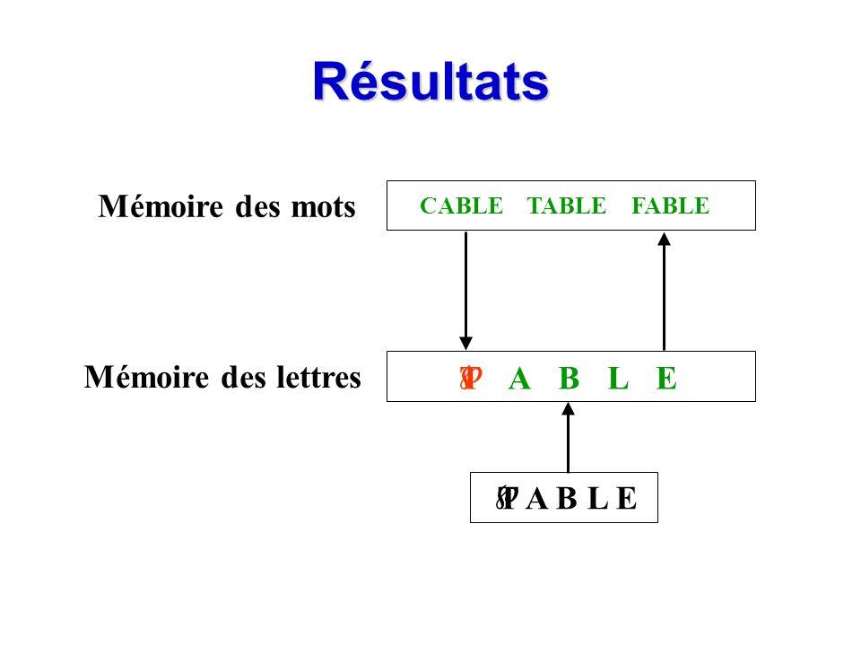 Résultats Mémoire des mots Mémoire des lettres  T A B L E T A B L E 