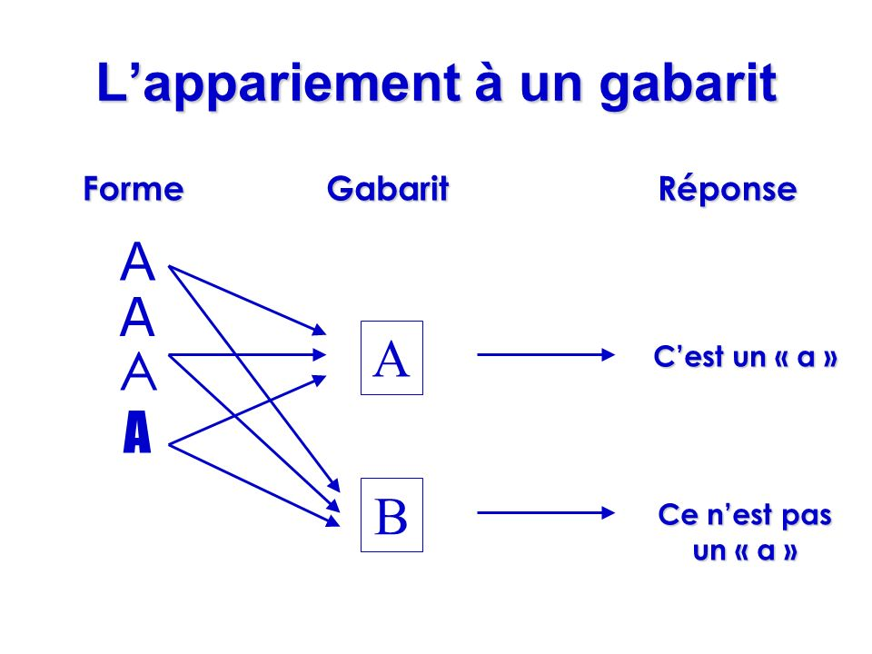 L'appariement à un gabarit