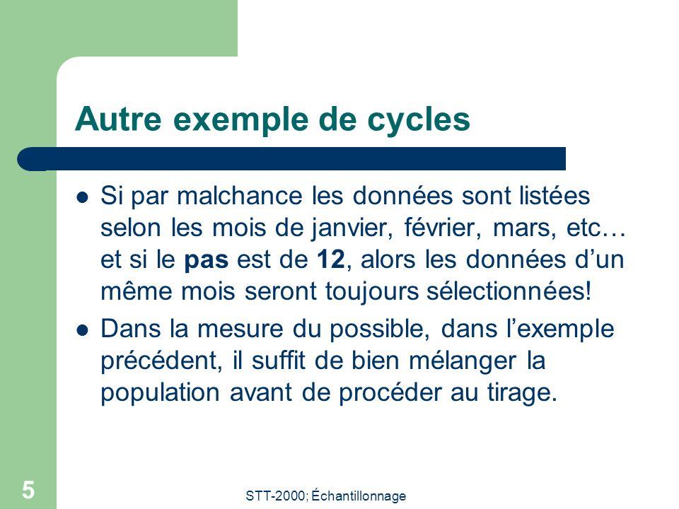 Autre exemple de cycles