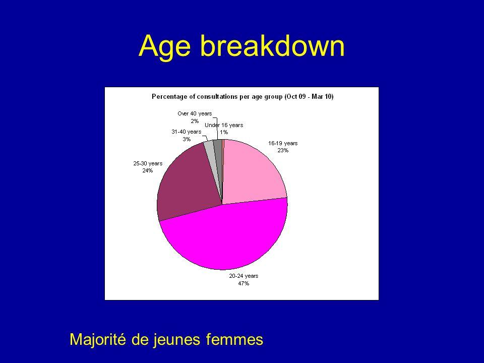 Age breakdown Majorité de jeunes femmes