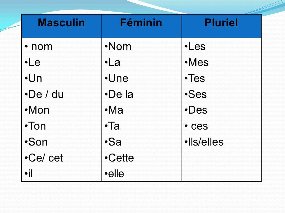 Masculin Féminin. Pluriel. nom. Le. Un. De / du. Mon. Ton. Son. Ce/ cet. il. Nom. La. Une.