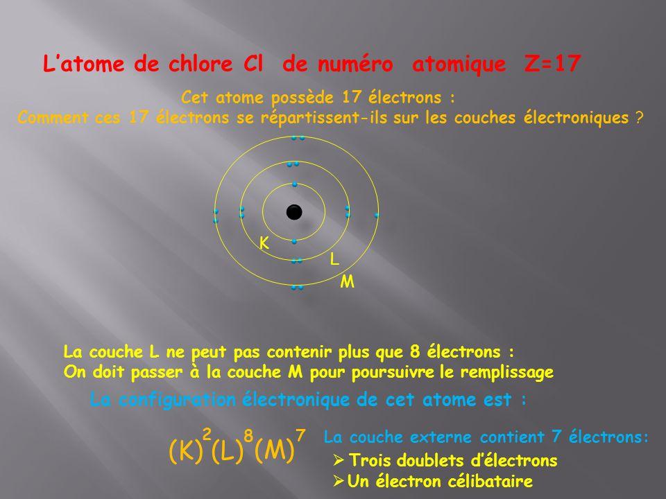 L'atome de chlore Cl de numéro atomique Z=17