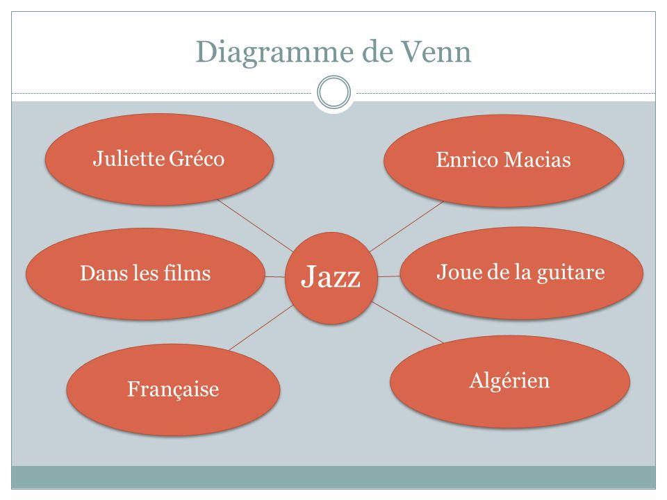Diagramme de Venn Jazz Juliette Gréco Enrico Macias Joue de la guitare