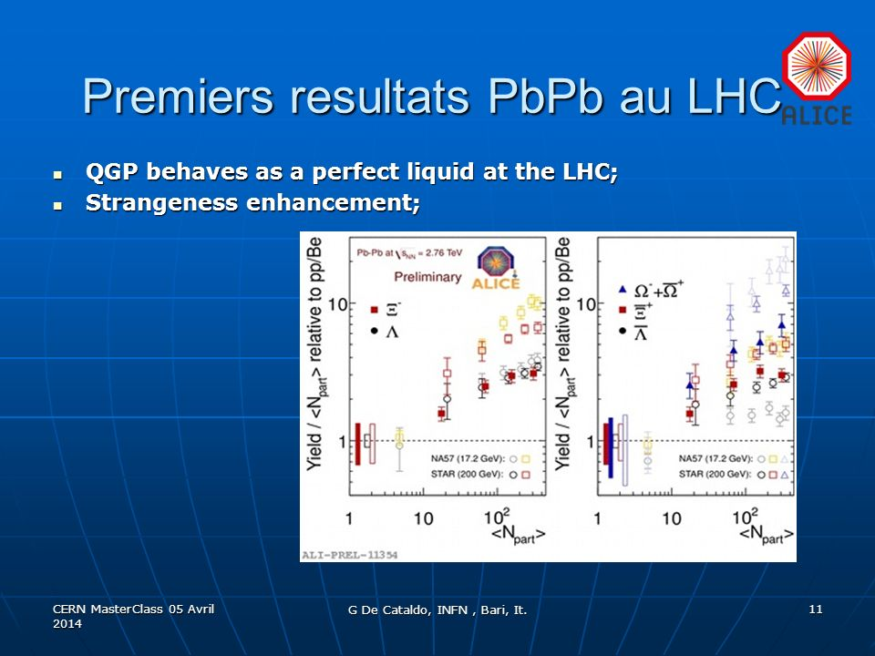 Premiers resultats PbPb au LHC