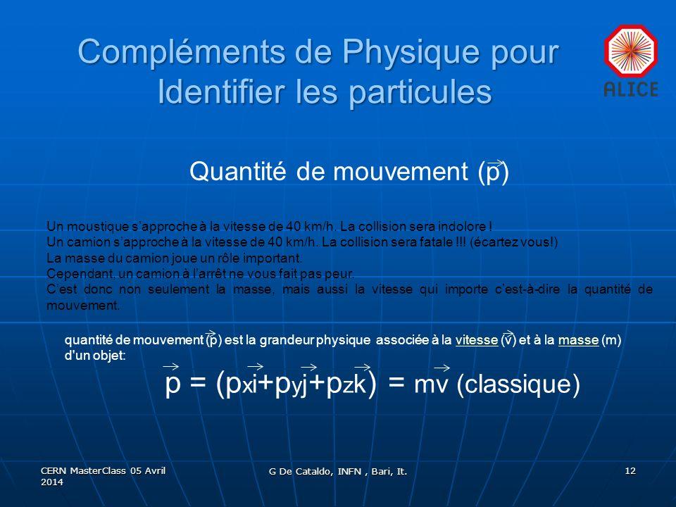 Compléments de Physique pour Identifier les particules