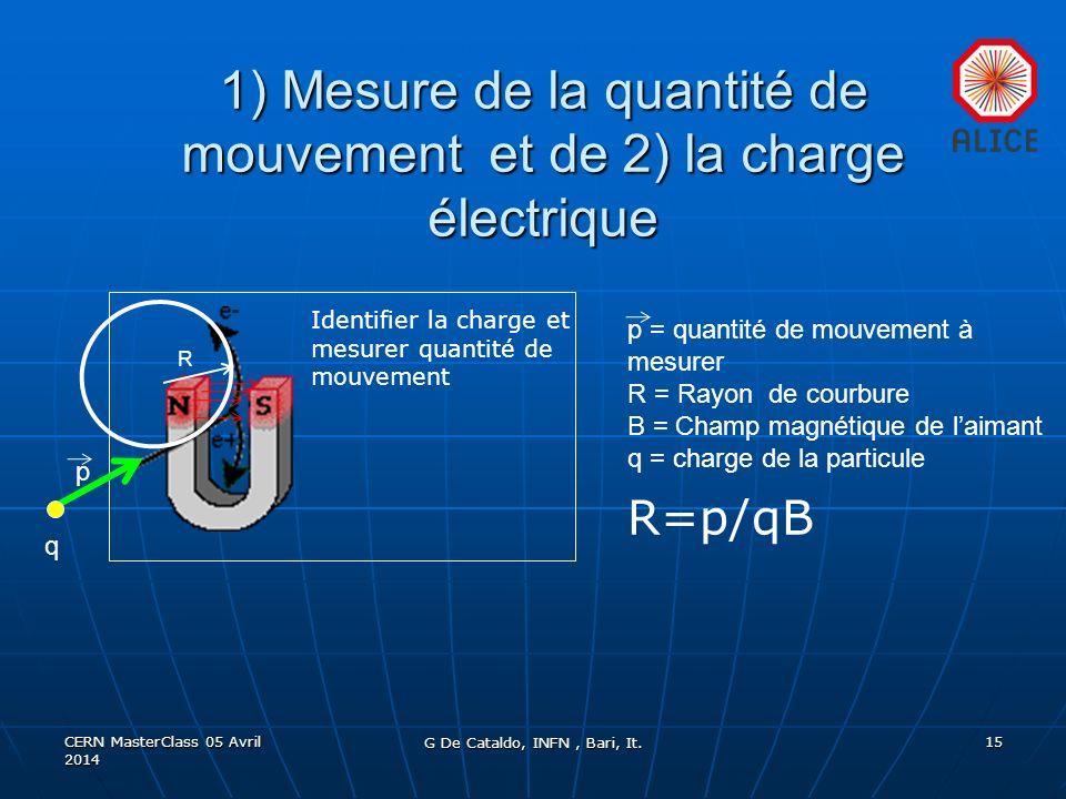 1) Mesure de la quantité de mouvement et de 2) la charge électrique