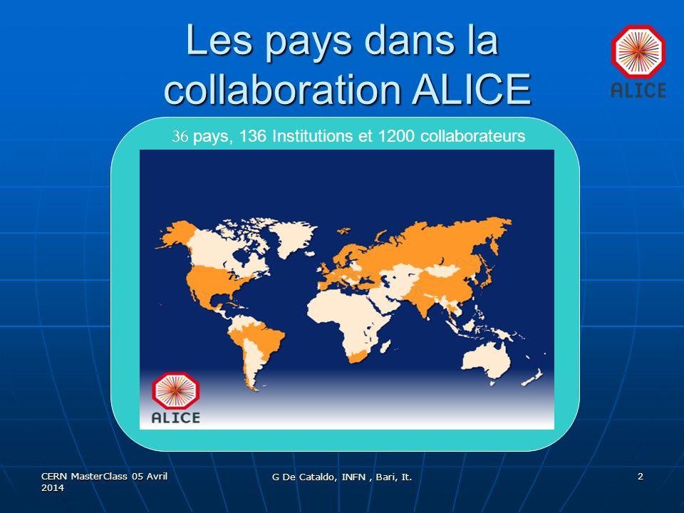 Les pays dans la collaboration ALICE