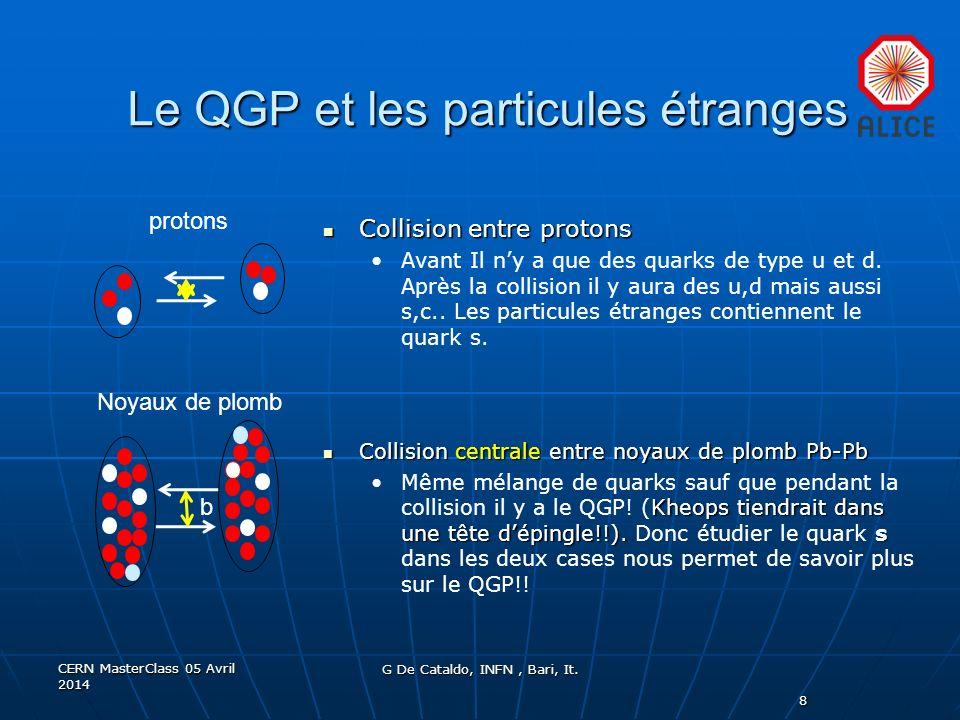 Le QGP et les particules étranges