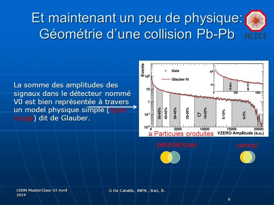 Et maintenant un peu de physique: Géométrie d'une collision Pb-Pb