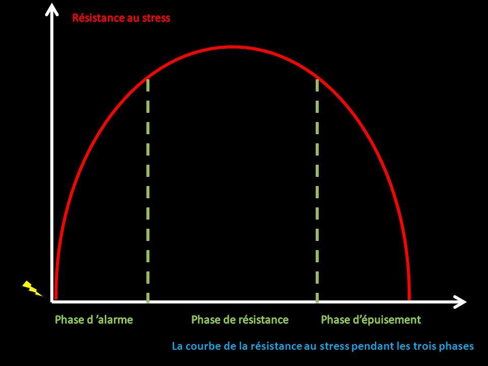 Résistance au stress Phase d 'alarme. Phase de résistance.